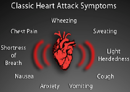 Symptoms of Female Heart Attack or Stroke