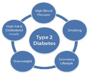 Symptoms and Treatment for Type 2 Diabetes