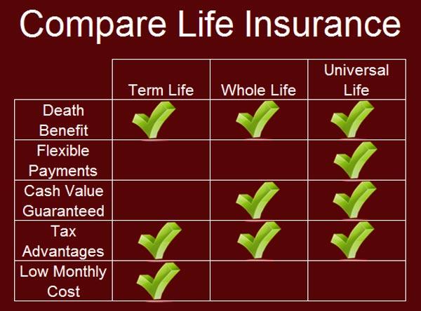 whole life insurance plans comparison