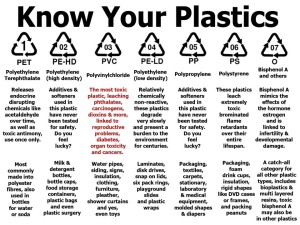 chemicals found in plastics