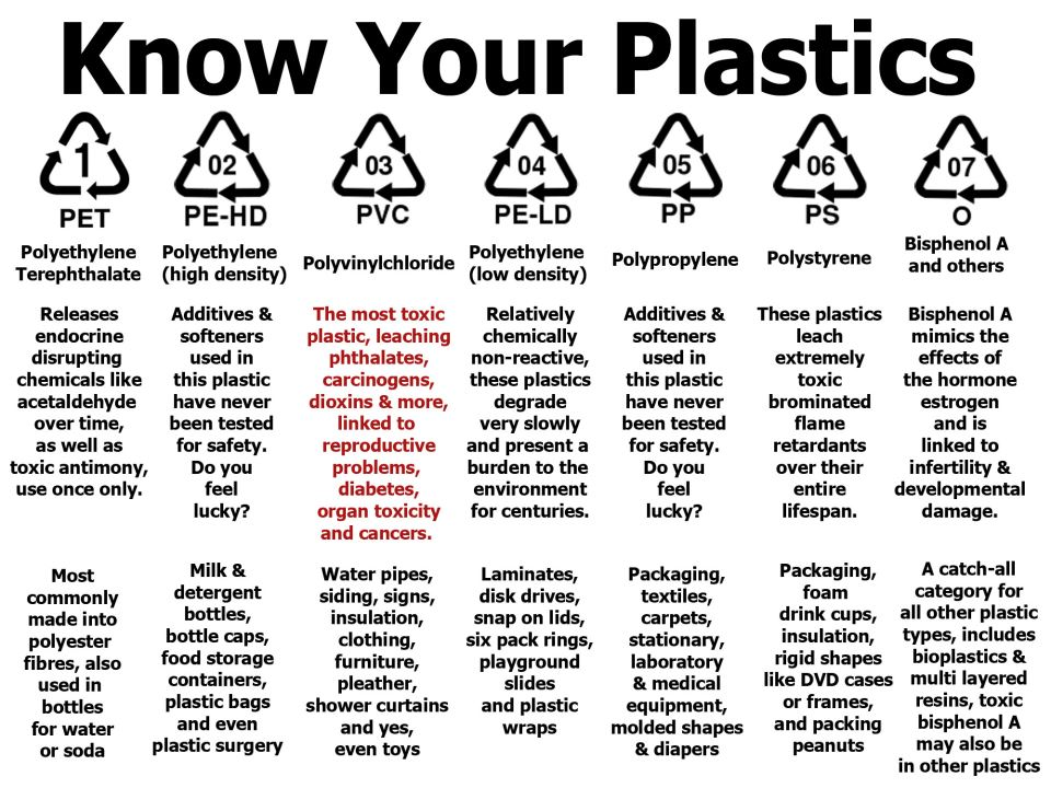 Chemicals present in plastic