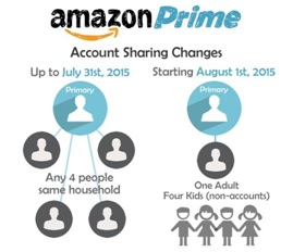 How much is Amazon Prime UK Per Month?
