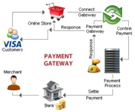 Third Party Merchant Account