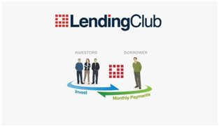 Lending Club Loan Login - www.lendingclub.com Phone Number Verification