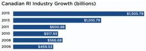 Growth of RI in Canada